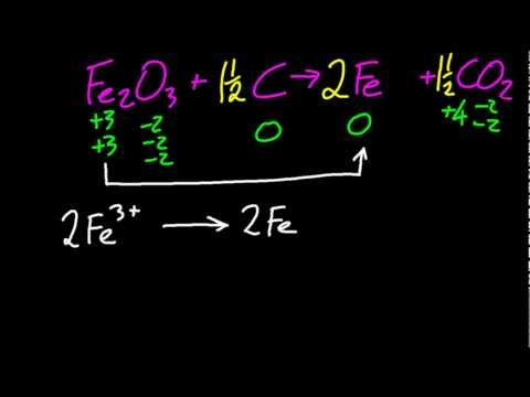 9.1 Deduce simple oxidation and reduction half-equations given the redox reaction [SL IB Chemistry]