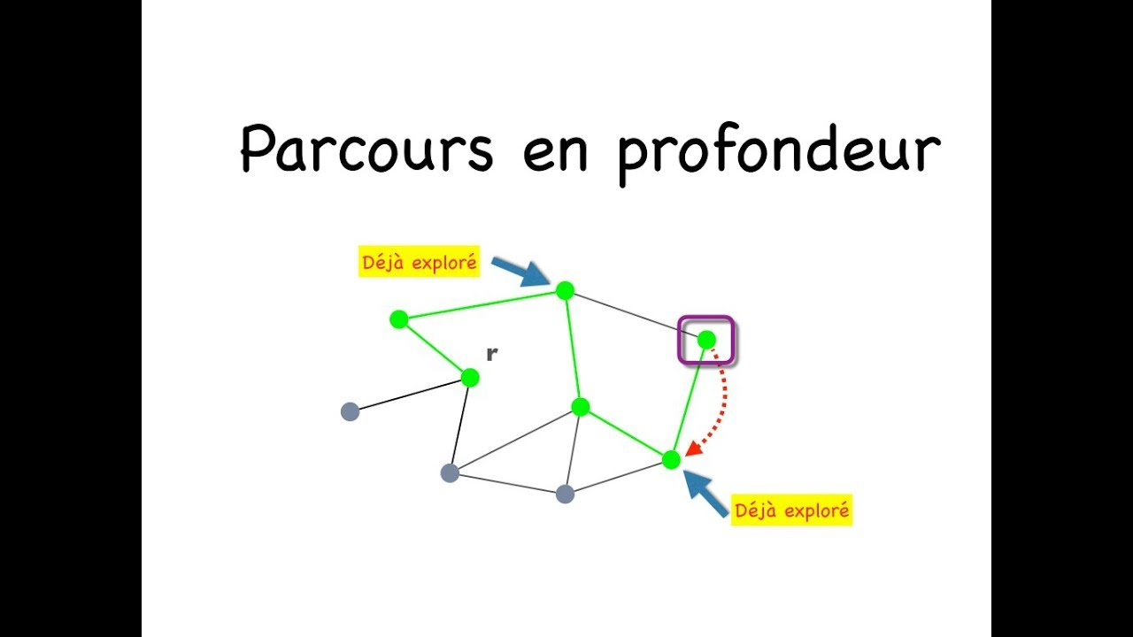 Download Parcours en profondeur d'un graphe