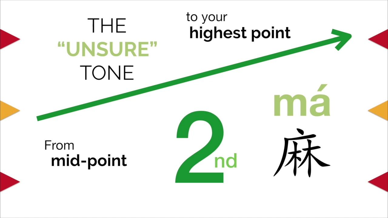 How to Learn Chinese Tones? - Tips to Pronounce the 9nd Tone.