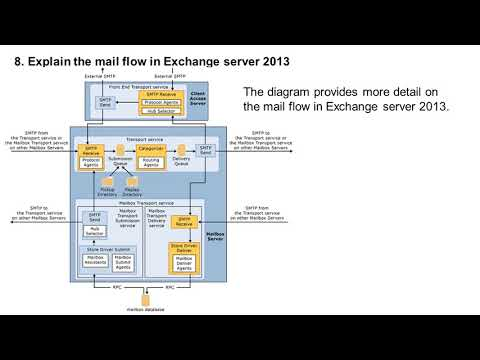 Microsoft Exchange Server 2013 Interview Questions Part2