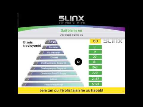 5linx Haiti Business Presentation For Haiti (an Kreyòl)