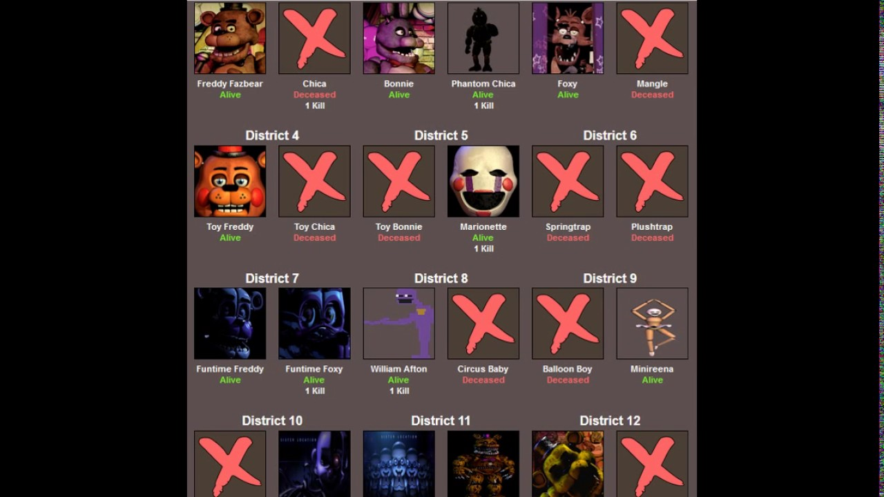 Five Nights At Freddy's Hunger Games Simulator