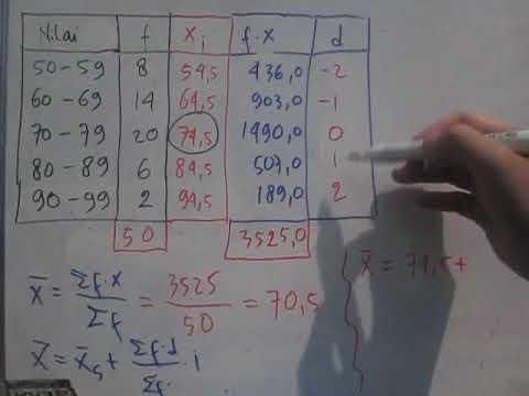 Khusus untuk menghitung k dan c, hasil yang diperoleh sebaiknya dibulatkan. Cara Mencari Mean Modus Dan Median Untuk Data Interval Statistika Kelompok Youtube