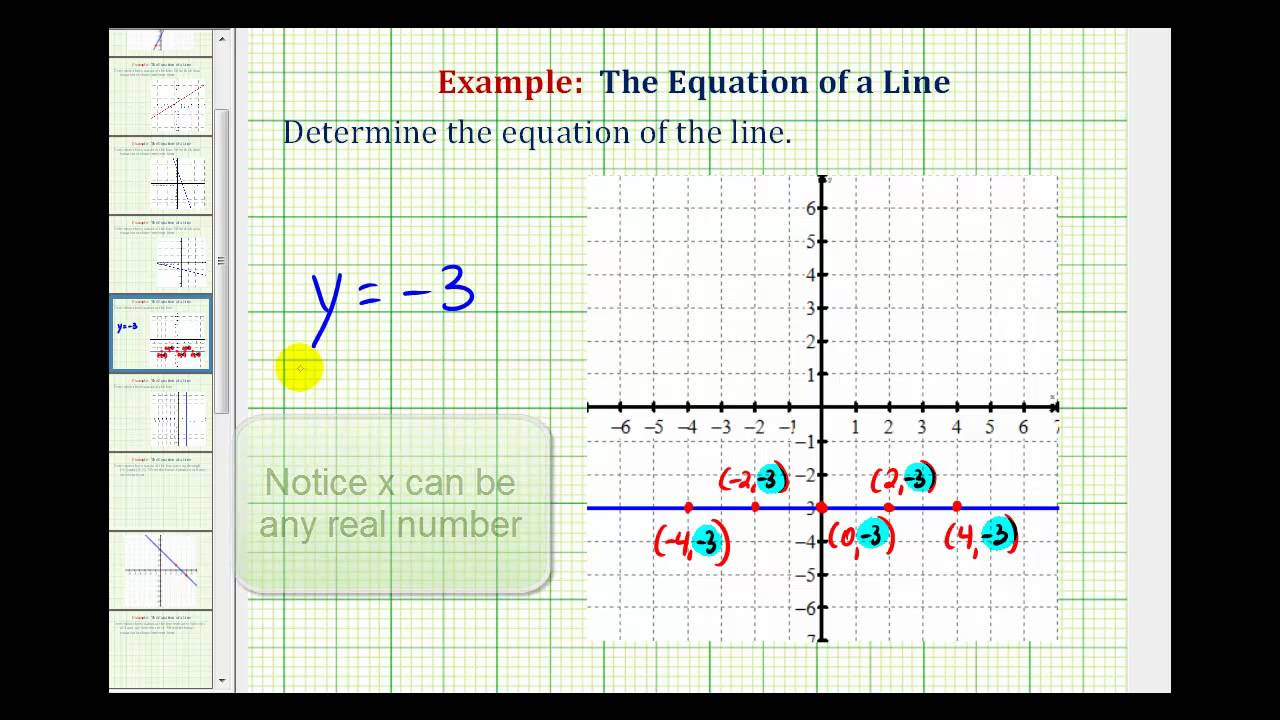 slope intercept form of a horizontal line  Ex: Find the Equation of a Horizontal and Vertical Line Given the Graph