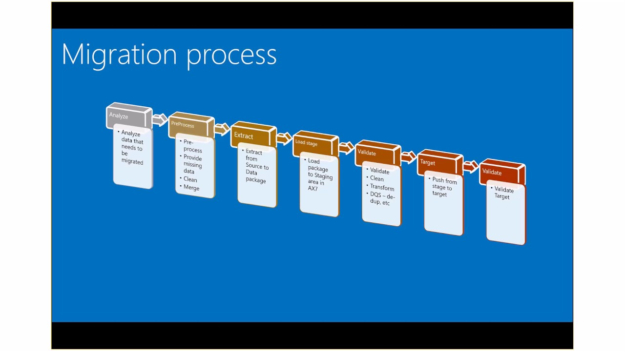 Dynamics 365 for Operations – Tech Talk: Migration tools