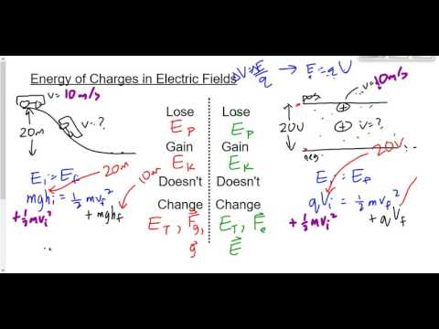 (220-P3017S) Accelerating Charges in Electric Fields