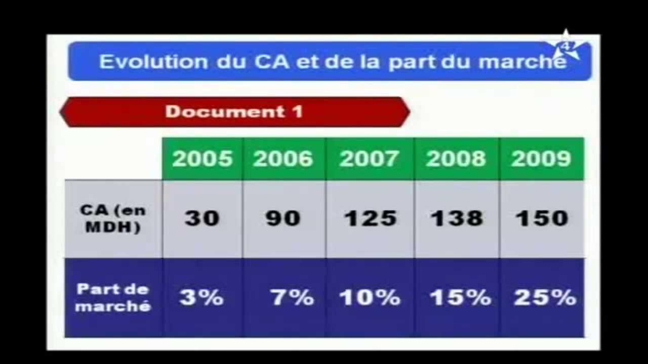 Evaluation Du Chiffre D Affaire Et De La Part Du Marche Youtube