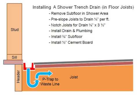 Whatadrain Com The Affordable Shower Trench Drain Youtube