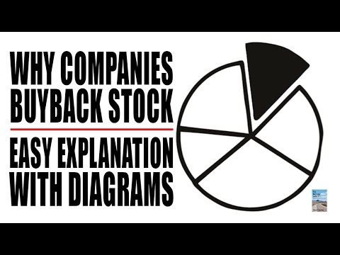 Why Companies in PANIC MODE to Buy Back Stock! Financial System Failing!
