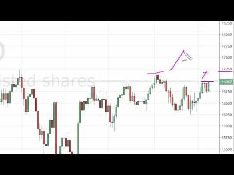 Nikkei Technical Analysis for October 11 2016 by FXEmpire.com