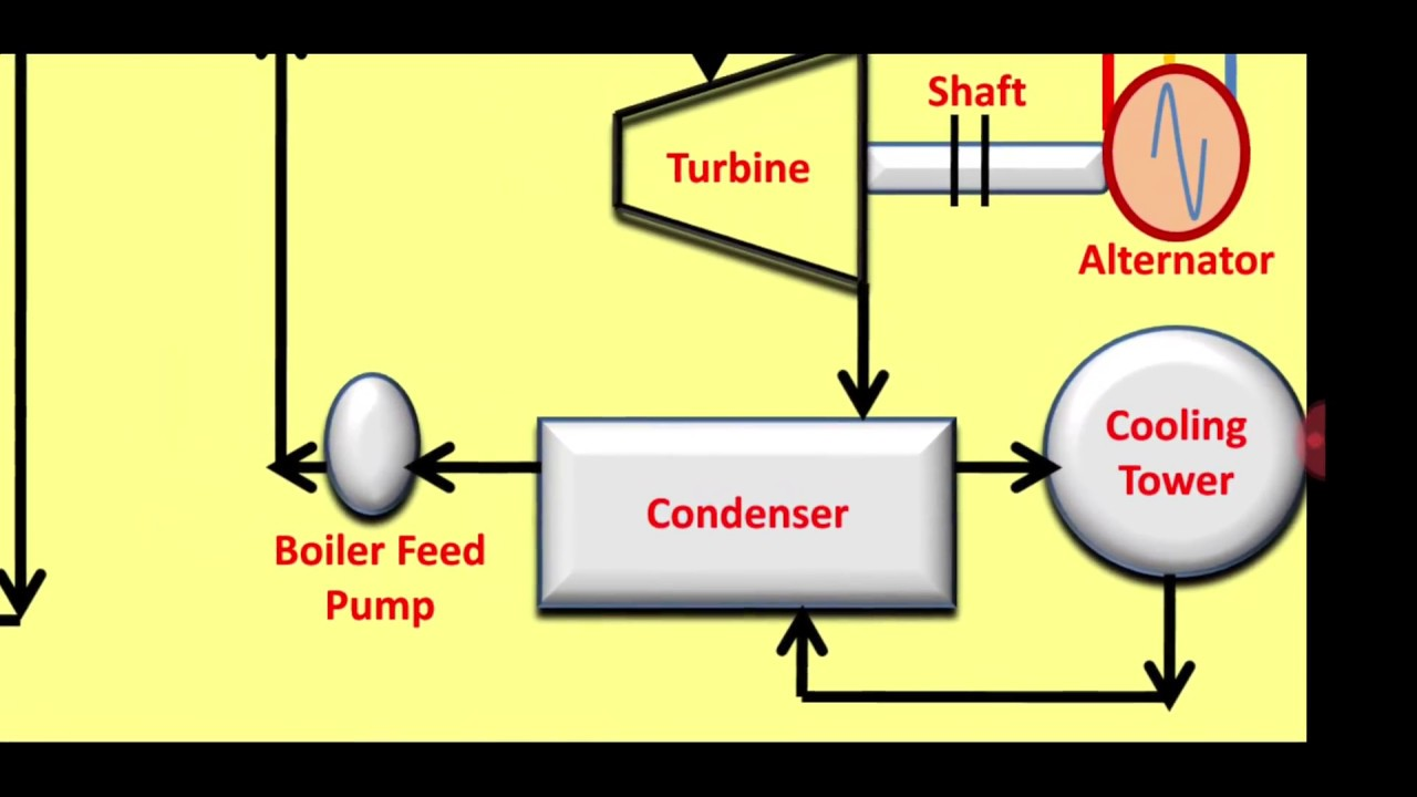 hight resolution of explanation of nuclear power plant block diagram with animation