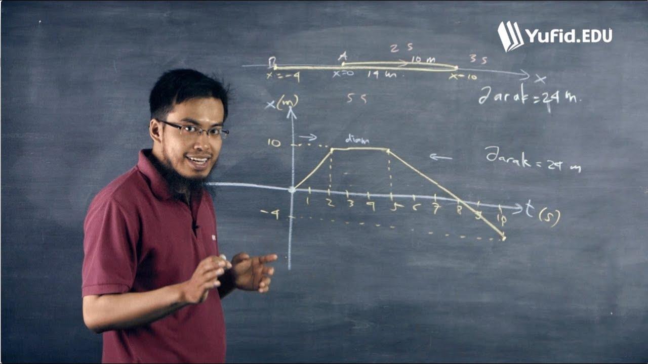 Belajar Fisika Dasar Jarak Dan Perpindahan Dalam Grafik Seri 010