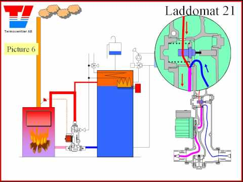 M Large Present How Does A Wood Boiler System Work Wit
