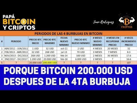 La 4 Burbuja #BITCOIN, nos traerá nuevo máximo 200.000 USD