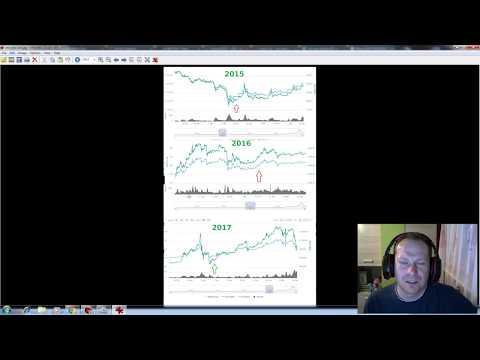 Co się dzieje z cena Bitcoina??   #BitcoinCash #Bitclub Network