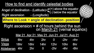 Astronomy - Ch. 2: Understanding the Night Sky (9 of 23) How to Find and Identify