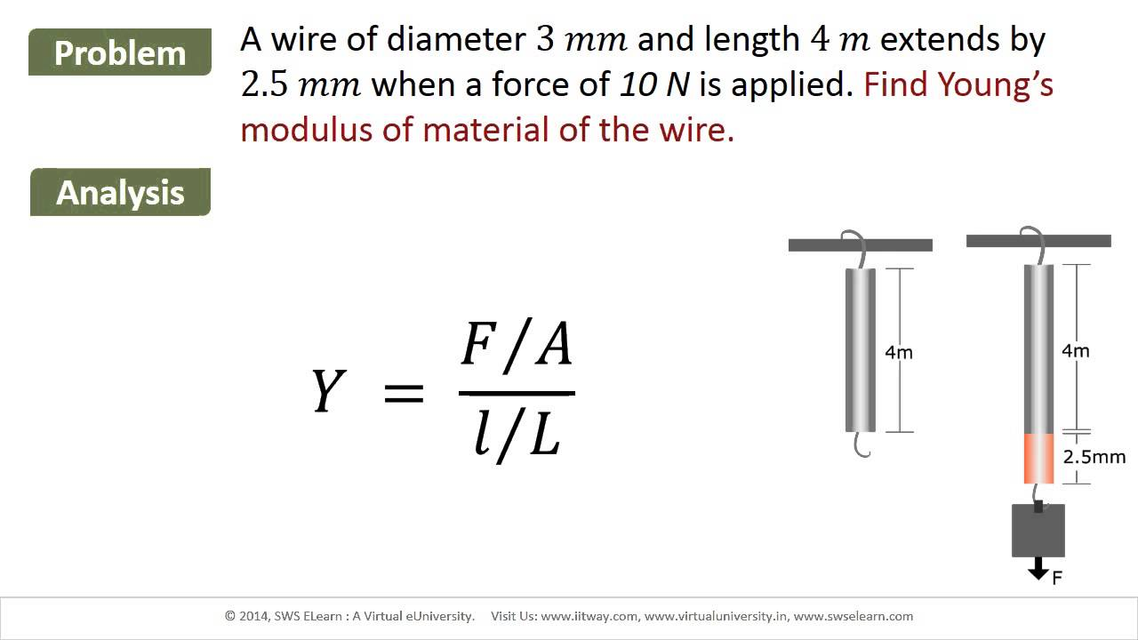 maxresdefault euniversity l03 m03 elasticity problem3 find the young's Basic Electrical Wiring Diagrams at soozxer.org