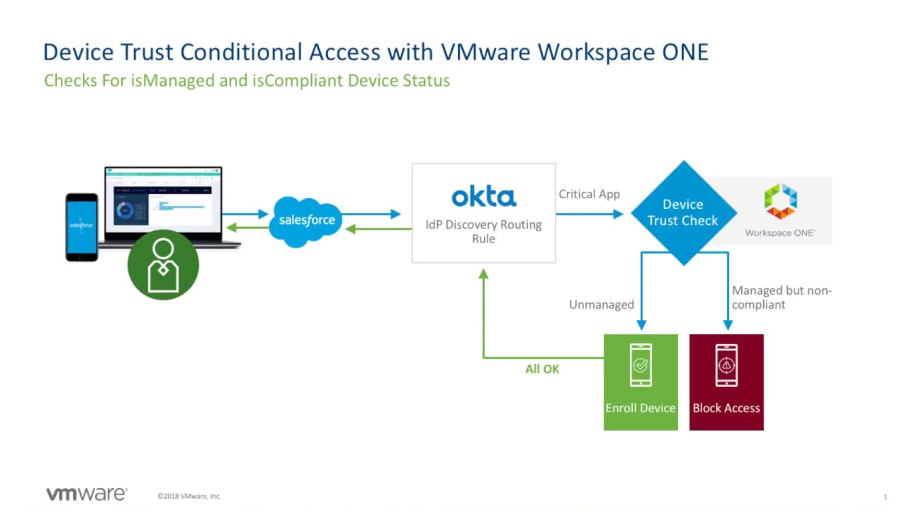 VMware Workspace ONE and the Okta Identity Cloud