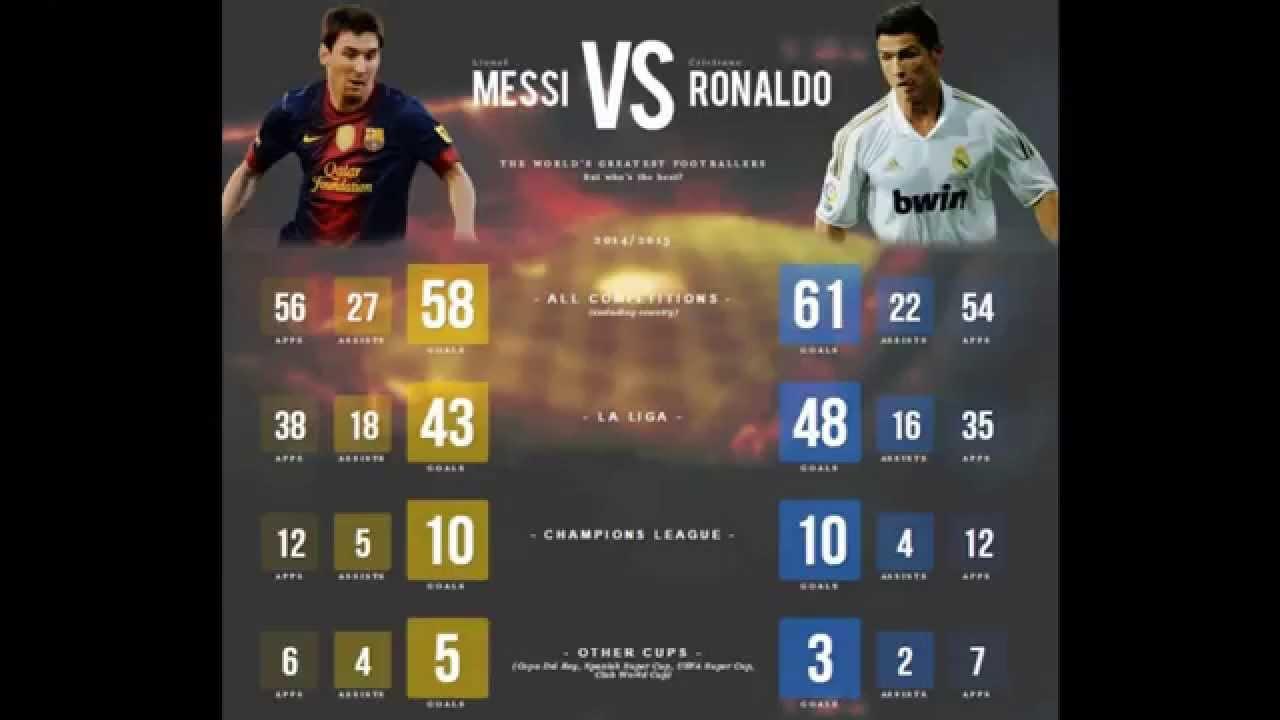 Cristiano Ronaldo Vs Lionel Messi Record 2015