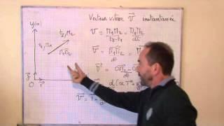 cours TS 2012 / ch5: mécanique de Newton I-2a expression du vecteur vitesse