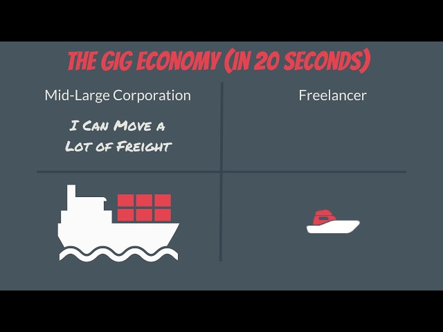 What is the gig economy? | The gig economy in under 20 seconds - the gig economy explained