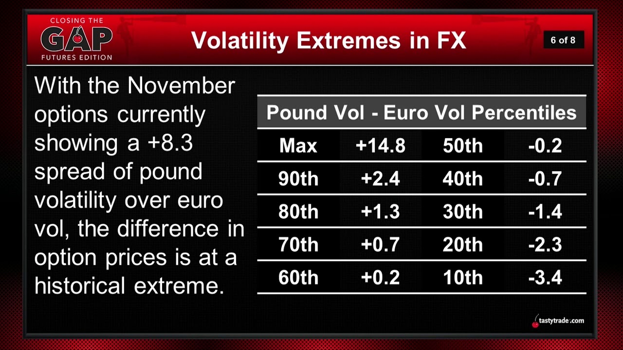 Currency Futures Trades Volatility In
