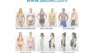 Fast Weight Loss Diet - 7 Day Belly Blast Fast Weight Loss Diet Plan