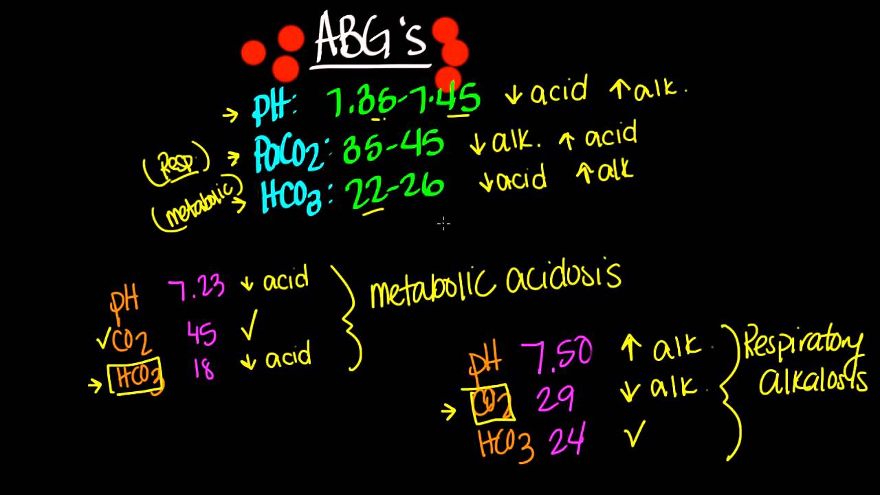 Arterial Blood Gases - Physiopedia