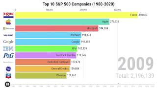 All S And P 500 Companies