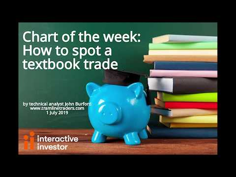 Chart of the week: How to spot a textbook trade