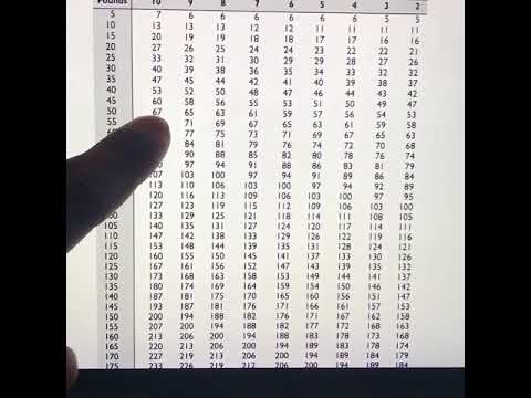 How to read  rep max conversion chart also youtube rh
