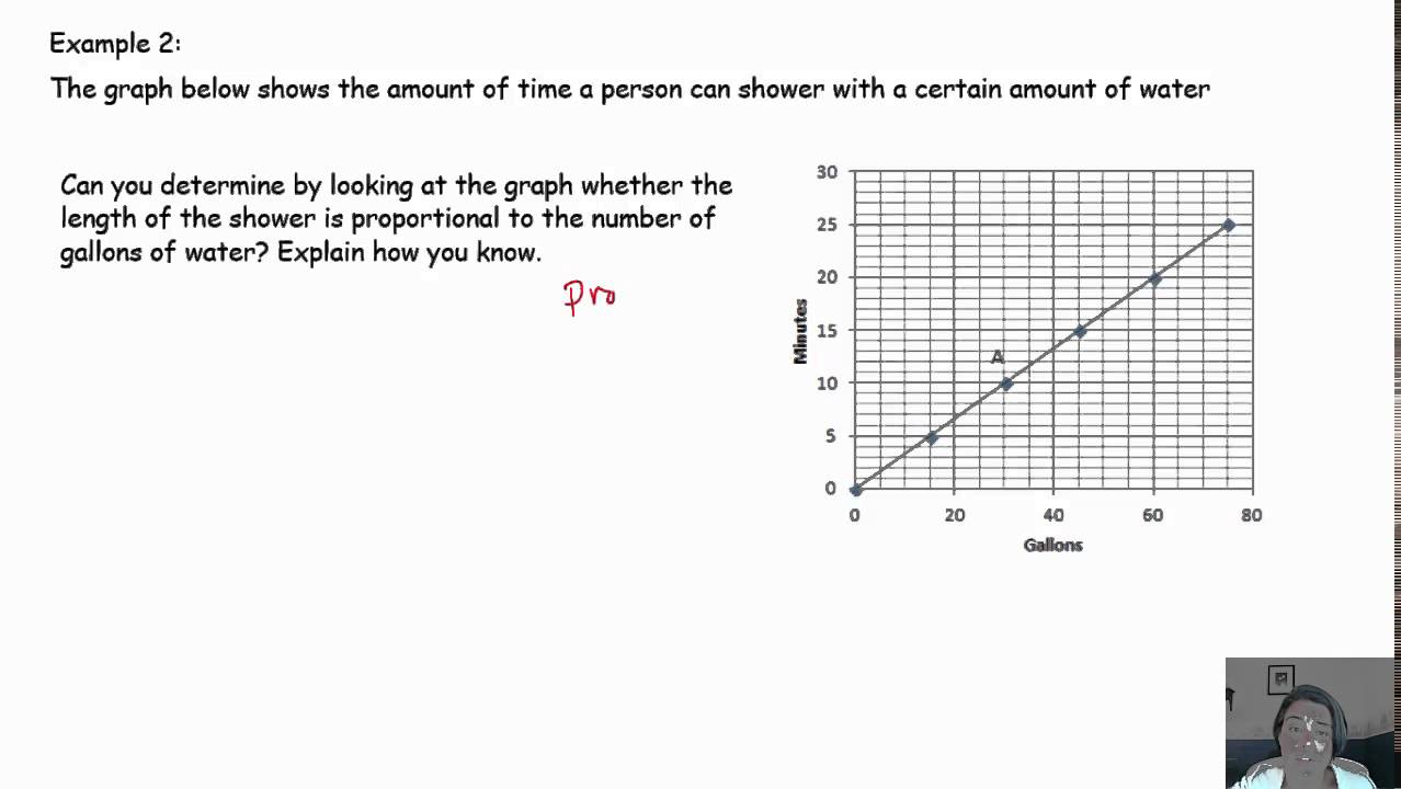 Interpreting graphs of proportional relationships YouTube – Proportional Relationships Worksheets 7th Grade
