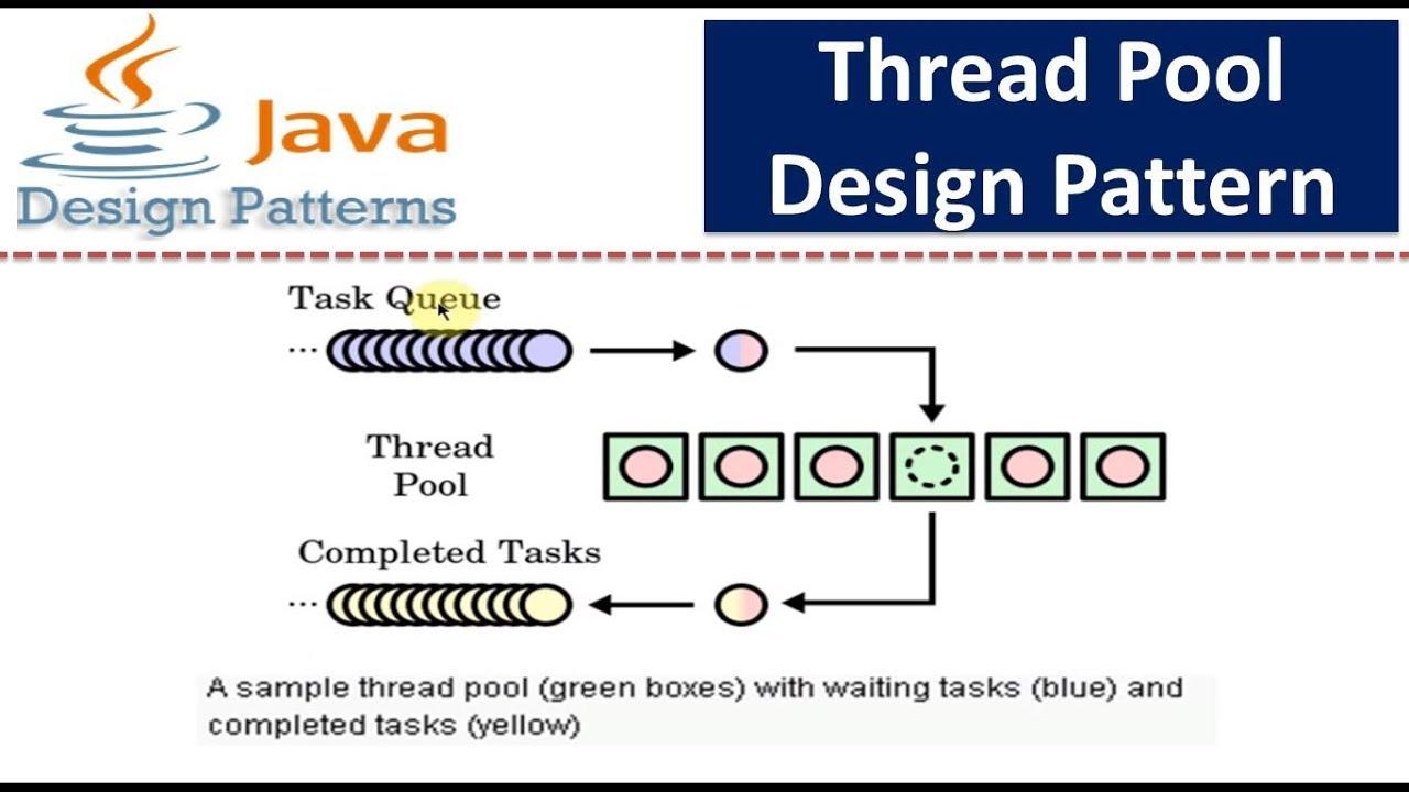 Thread pool design pattern youtube for Pool design pattern