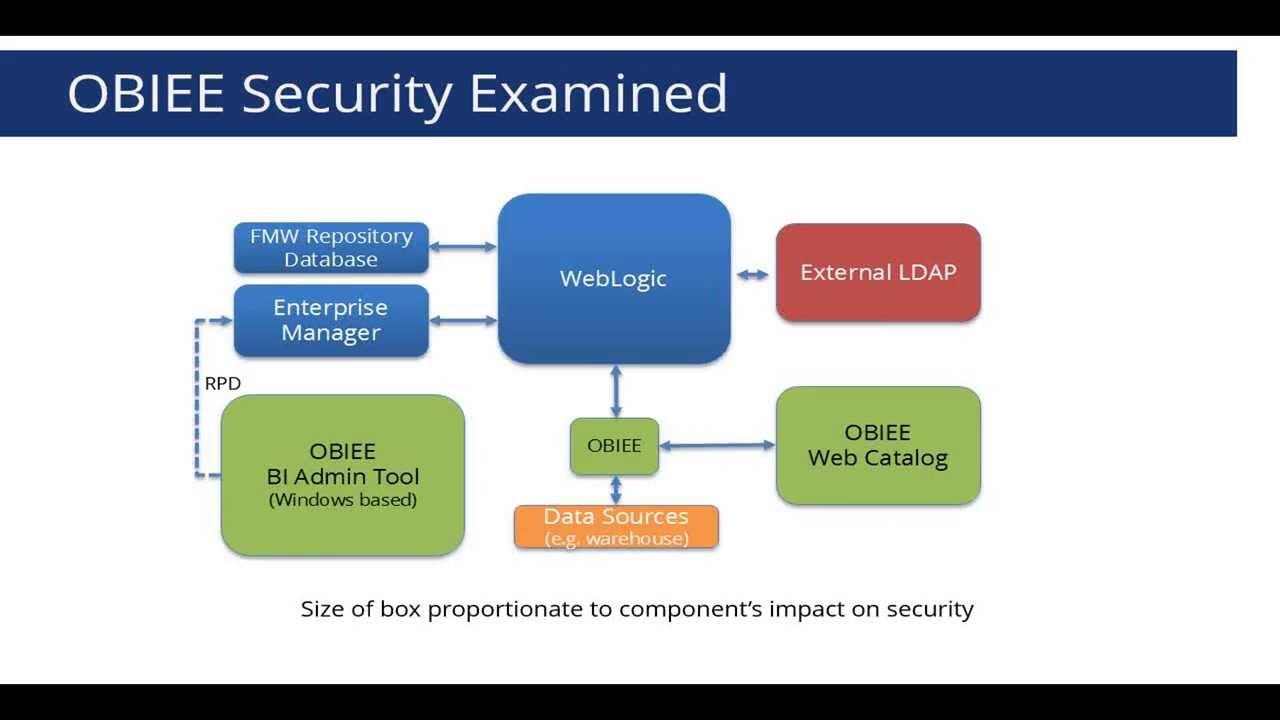 OBIEE Security Examined