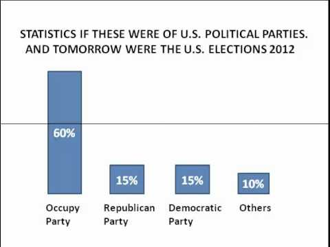 Political party: Occupy. Republican. Democratic. USA 2012. THEU.S.ELECTIONS2012