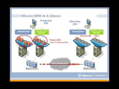 VMware Site Recovery Manager Overview