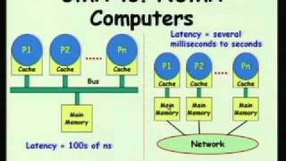 Mod-01 Lec-17 Real-Time Task Scheduling on Multiprocessors and Distributed Systems