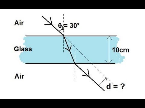 Physics Optics Refraction 2 Of 3 Light Ray Going From Air To