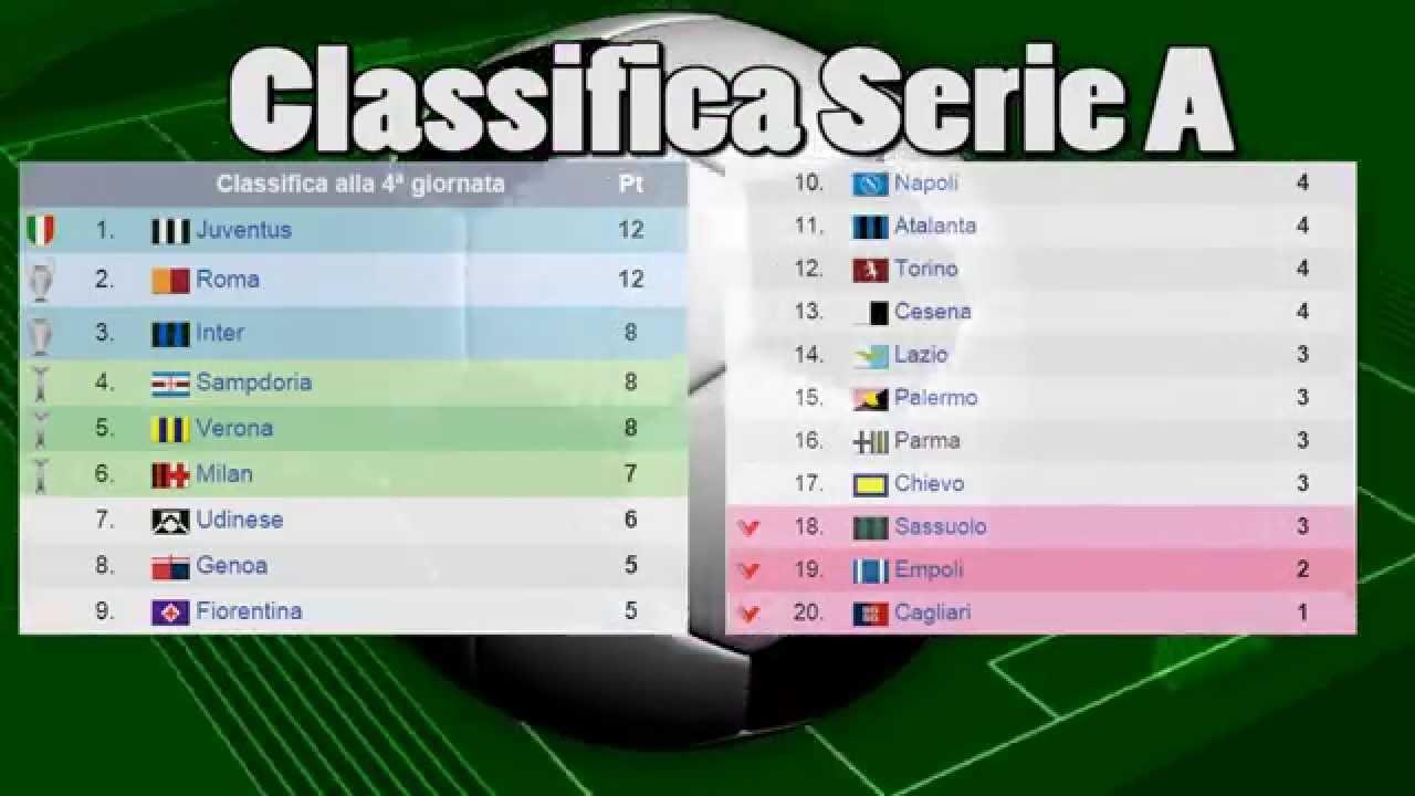 Serie A 4 Giornata Risultati E Classifica Video Statistiche Calcio Youtube