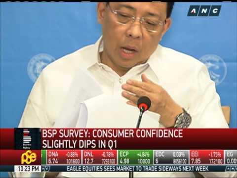 BSP: Consumer confidence slightly dips in Q1