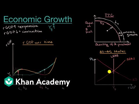 Understanding economic growth | APⓇ Macroeconomics | Khan Academy