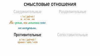 Однородные члены предложения- смысловые отношения (8 класс, видеоурок-презентация)