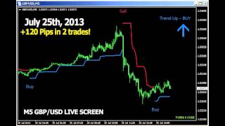 Forex  -  Forex X Code launched, Sept 2013