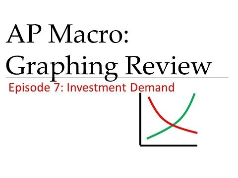 AP Macro: Graph Review #7 Investment Demand