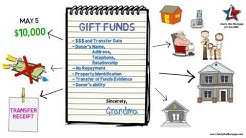 Gift Funds from family member for mortgage loan