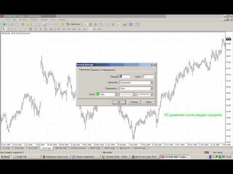 Урок 4 Торговая стратегия по 50 дневной скользящей средней (МА50)