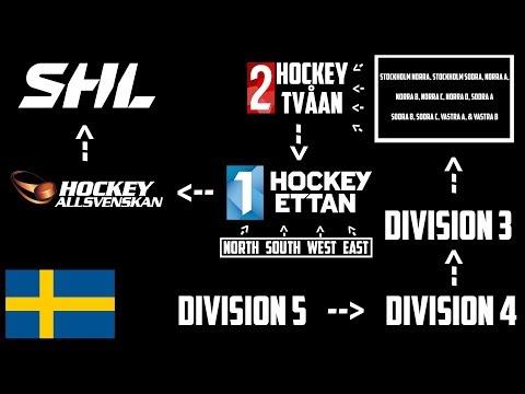 The Swedish Professional Hockey Feeder System Explained Youtube