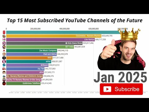 Future Top 15 Most Subscribed YouTube Channel Ranking (2020-2025)