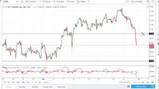 Oil Technical Analysis for May 28, 2018 by FXEmpire.com