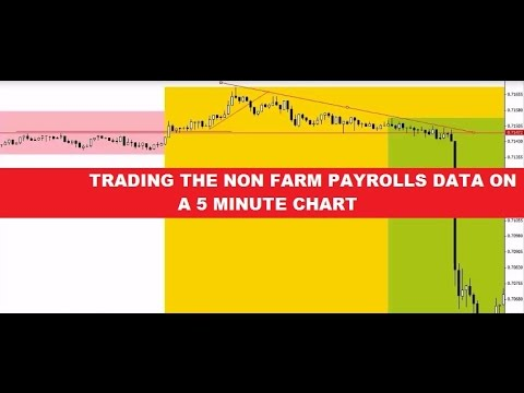 Non Farm Payrolls 5 Minute Trading Strategy